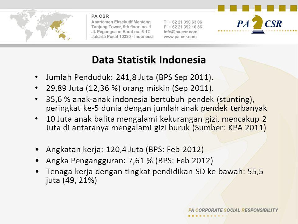 Data Statistik Indonesia Jumlah Penduduk: 241,8 Juta (BPS Sep 2011). 29,89 Juta (12,36 %) orang miskin (Sep 2011). 35,6 % anak-anak indonesia bertubuh