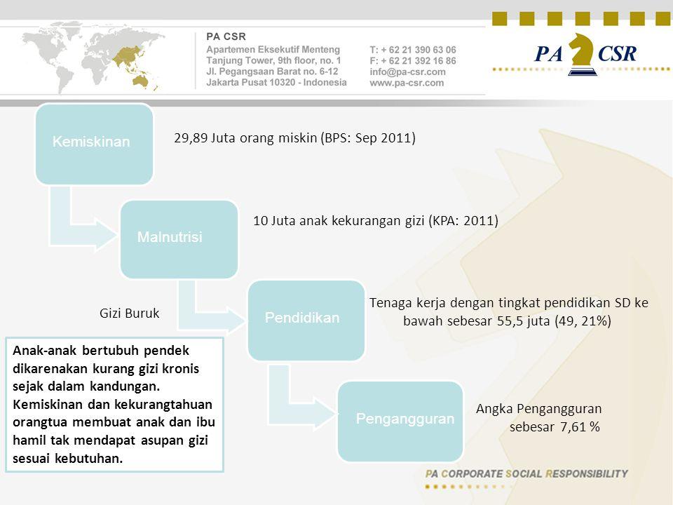 29,89 Juta orang miskin (BPS: Sep 2011) Kemiskinan 10 Juta anak kekurangan gizi (KPA: 2011) Gizi Buruk Anak-anak bertubuh pendek dikarenakan kurang gizi kronis sejak dalam kandungan.