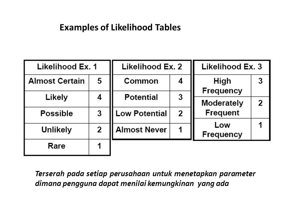 Examples of Consequence Tables Terserah pada setiap perusahaan untuk menetapkan parameter dimana pengguna dapat menilai akibat yang ditimbulkan