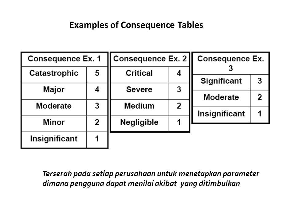 Examples of Risk Rating Tables Terserah pada setiap perusahaan untuk menetapkan penamaan besaran tingkat risiko dan bagaimana pembuatan matrik besaran risiko