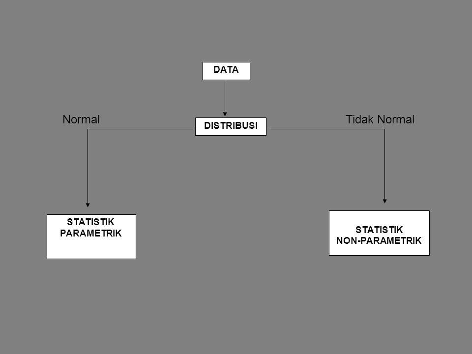 DATA DISTRIBUSI STATISTIK PARAMETRIK STATISTIK NON-PARAMETRIK Normal Tidak Normal