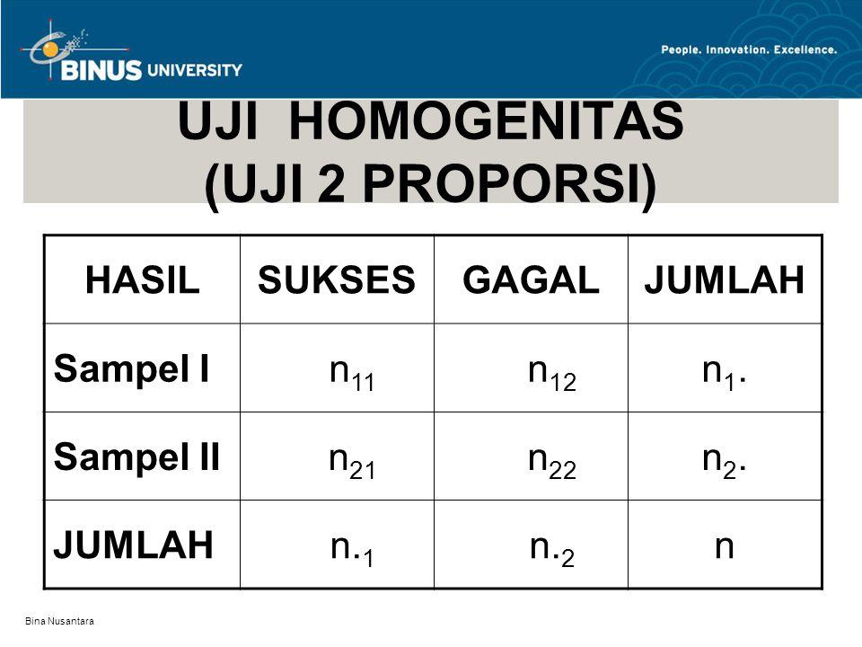 Bina Nusantara UJI HOMOGENITAS (UJI 2 PROPORSI) HASILSUKSESGAGALJUMLAH Sampel I n 11 n 12 n1.n1.