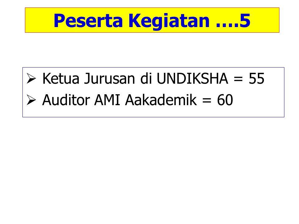 Peserta Kegiatan ….5  Ketua Jurusan di UNDIKSHA = 55  Auditor AMI Aakademik = 60