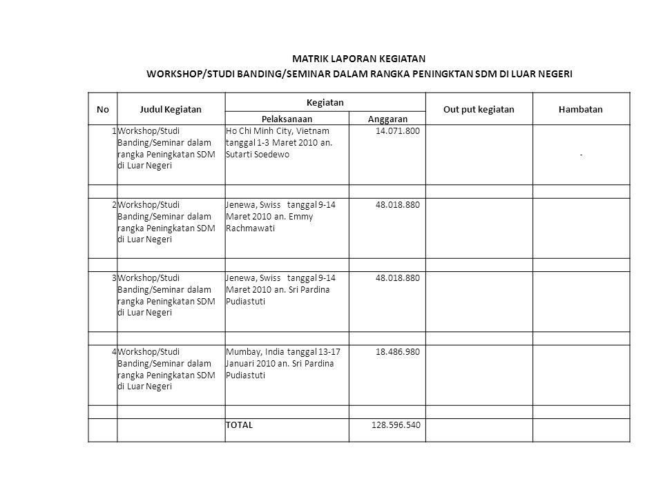 MATRIK LAPORAN KEGIATAN WORKSHOP/STUDI BANDING/SEMINAR DALAM RANGKA PENINGKTAN SDM DI LUAR NEGERI NoJudul Kegiatan Kegiatan Out put kegiatanHambatan Pelaksanaan Anggaran 1Workshop/Studi Banding/Seminar dalam rangka Peningkatan SDM di Luar Negeri Ho Chi Minh City, Vietnam tanggal 1-3 Maret 2010 an.