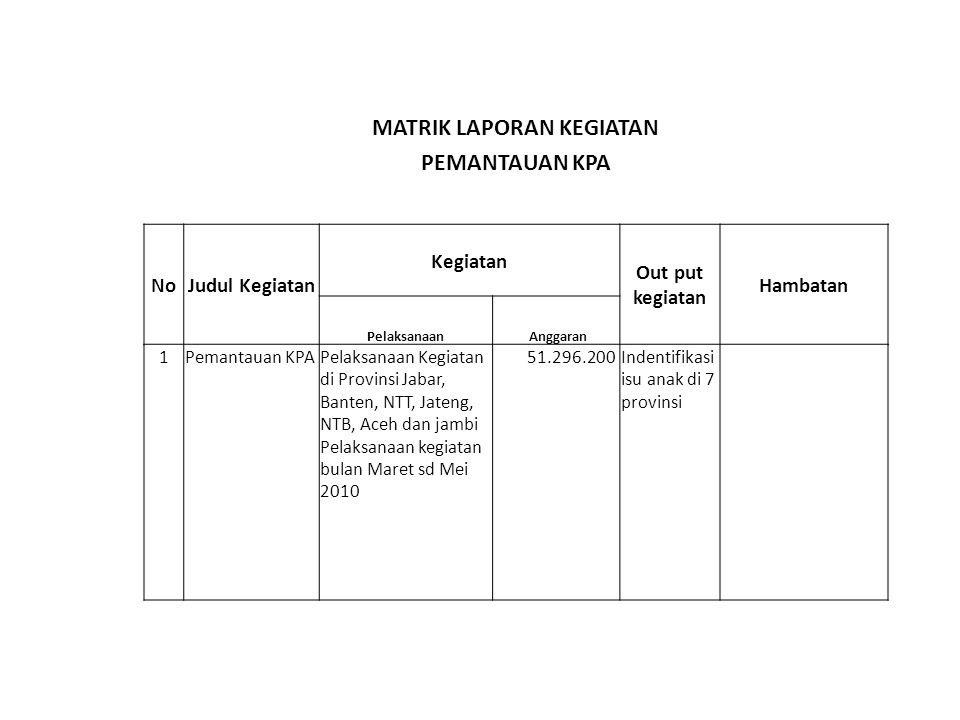 MATRIK LAPORAN KEGIATAN PEMANTAUAN KPA NoJudul Kegiatan Kegiatan Out put kegiatan Hambatan Pelaksanaan Anggaran 1Pemantauan KPAPelaksanaan Kegiatan di Provinsi Jabar, Banten, NTT, Jateng, NTB, Aceh dan jambi Pelaksanaan kegiatan bulan Maret sd Mei 2010 51.296.200Indentifikasi isu anak di 7 provinsi