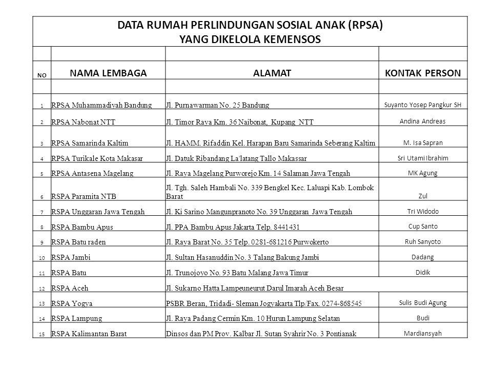 DATA RUMAH PERLINDUNGAN SOSIAL ANAK (RPSA) YANG DIKELOLA KEMENSOS NO NAMA LEMBAGAALAMATKONTAK PERSON 1 RPSA Muhammadiyah BandungJl. Purnawarman No. 25