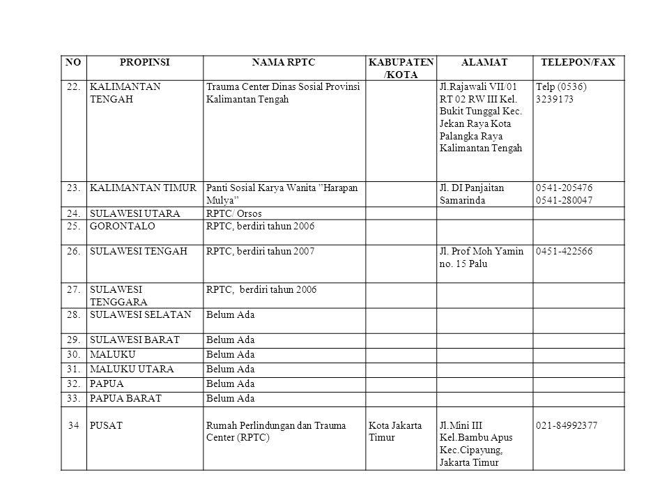 NOPROPINSINAMA RPTCKABUPATEN /KOTA ALAMATTELEPON/FAX 22.KALIMANTAN TENGAH Trauma Center Dinas Sosial Provinsi Kalimantan Tengah Jl.Rajawali VII/01 RT