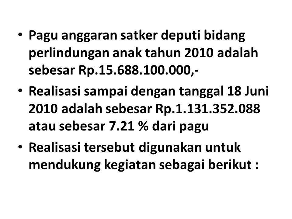 Pagu anggaran satker deputi bidang perlindungan anak tahun 2010 adalah sebesar Rp.15.688.100.000,- Realisasi sampai dengan tanggal 18 Juni 2010 adalah sebesar Rp.1.131.352.088 atau sebesar 7.21 % dari pagu Realisasi tersebut digunakan untuk mendukung kegiatan sebagai berikut :