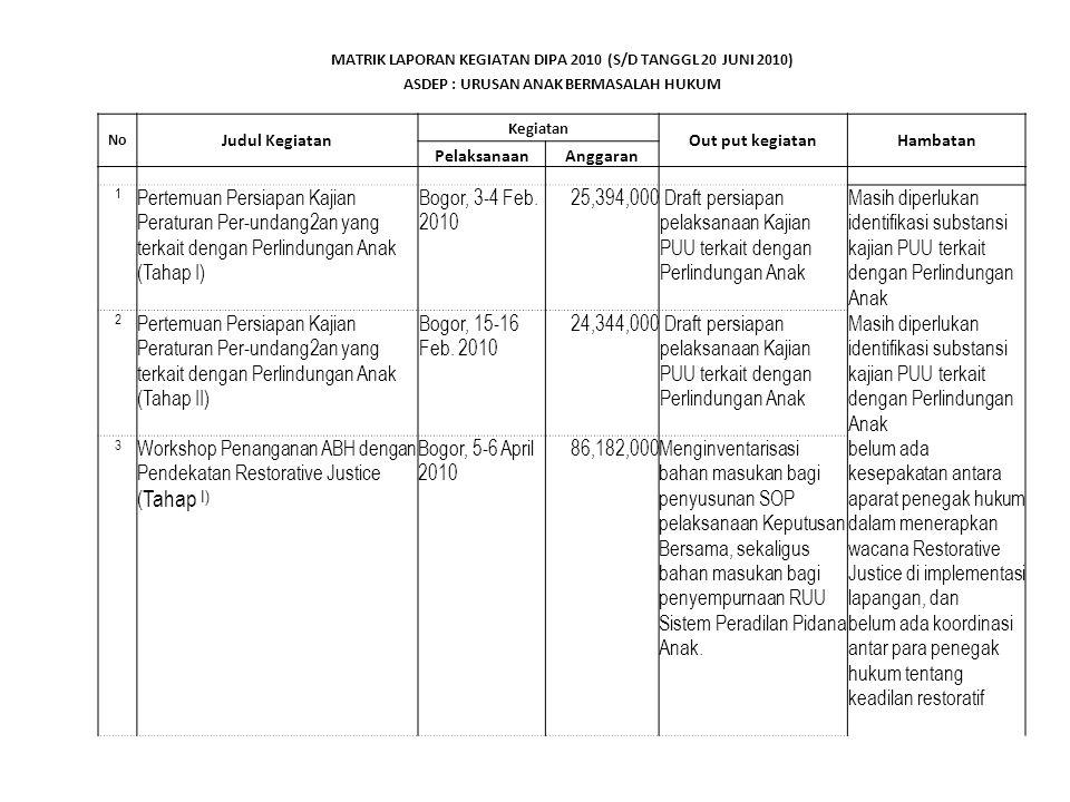 Kegiatan 2 (dua) bulan kedepan Asdep Penanganan Kekerasan Terhadap Anak 1.TOT database pencatatan dan pelaporan perempuan dan anak korban kekerasan 2.Pertemuan kelompok kerja 3.Sosialisasi RAN pencegahan dan penanganan kekerasan terhadap anak 4.Pengumpulan data kekerasan terhadap anak di provinsi Bengkulu dan Jambi 5.Fasilitasi LN dalam rangka pencegahan dan penanganan KTA ke Malaysia Asdep Penanganan Anak berkebutuhan Khusus 1.Pertemuan kelompok kerja tahap ke 2 2.Pertemuan persiapan pelaksanaan pemetaan ABK 3.Pengumpulan data ABK di 5 provinsi Asdep Penaganan Hak Sipil Anak 1.Pertemuan kelompok kerja 2.Fasilitasi dan advokasi percepatan kepemilikan akte kelahiran di 5 provinsi 3.