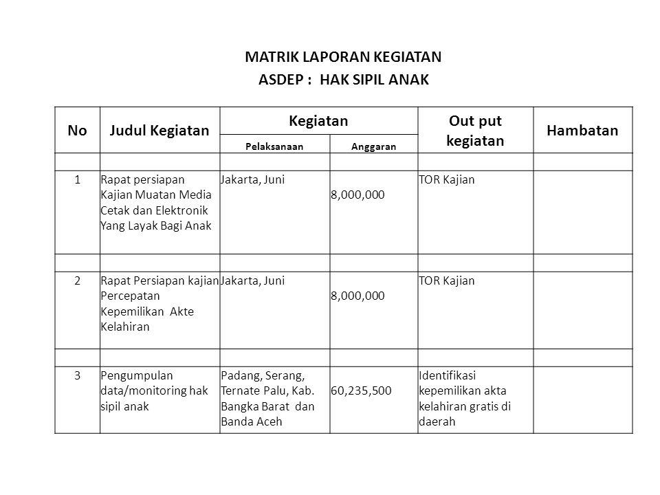 MATRIK LAPORAN KEGIATAN ASDEP : HAK SIPIL ANAK NoJudul Kegiatan Kegiatan Out put kegiatan Hambatan PelaksanaanAnggaran 1Rapat persiapan Kajian Muatan Media Cetak dan Elektronik Yang Layak Bagi Anak Jakarta, Juni 8,000,000 TOR Kajian 2Rapat Persiapan kajian Percepatan Kepemilikan Akte Kelahiran Jakarta, Juni 8,000,000 TOR Kajian 3Pengumpulan data/monitoring hak sipil anak Padang, Serang, Ternate Palu, Kab.