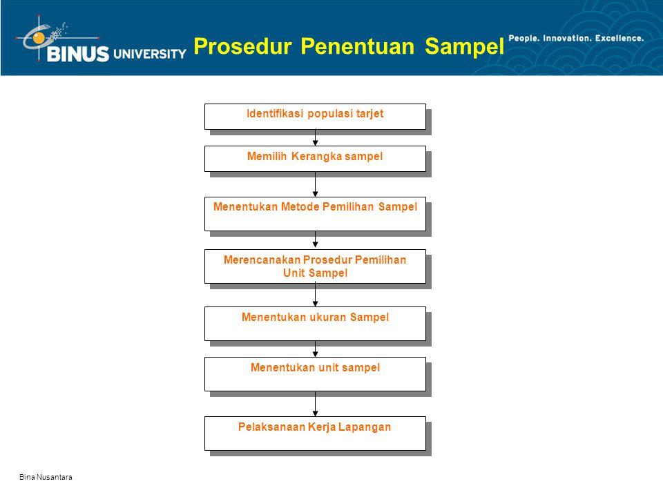 Bina Nusantara Prosedur Penentuan Sampel Identifikasi populasi tarjet Memilih Kerangka sampel Menentukan Metode Pemilihan Sampel Merencanakan Prosedur