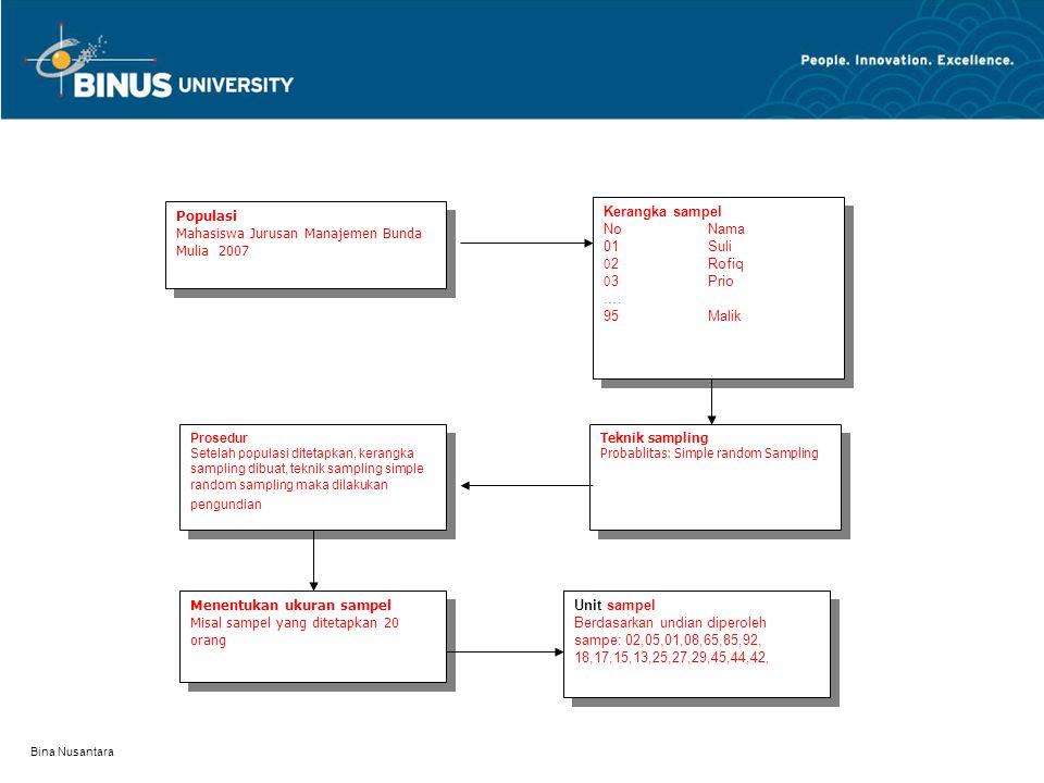 Bina Nusantara Cluster Sampling Pada prinsipnya teknik cluster sampling hampir sama dengan teknik stratified.