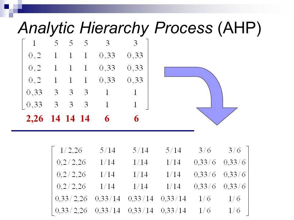 2,26 14 14 14 6 6 Analytic Hierarchy Process (AHP)