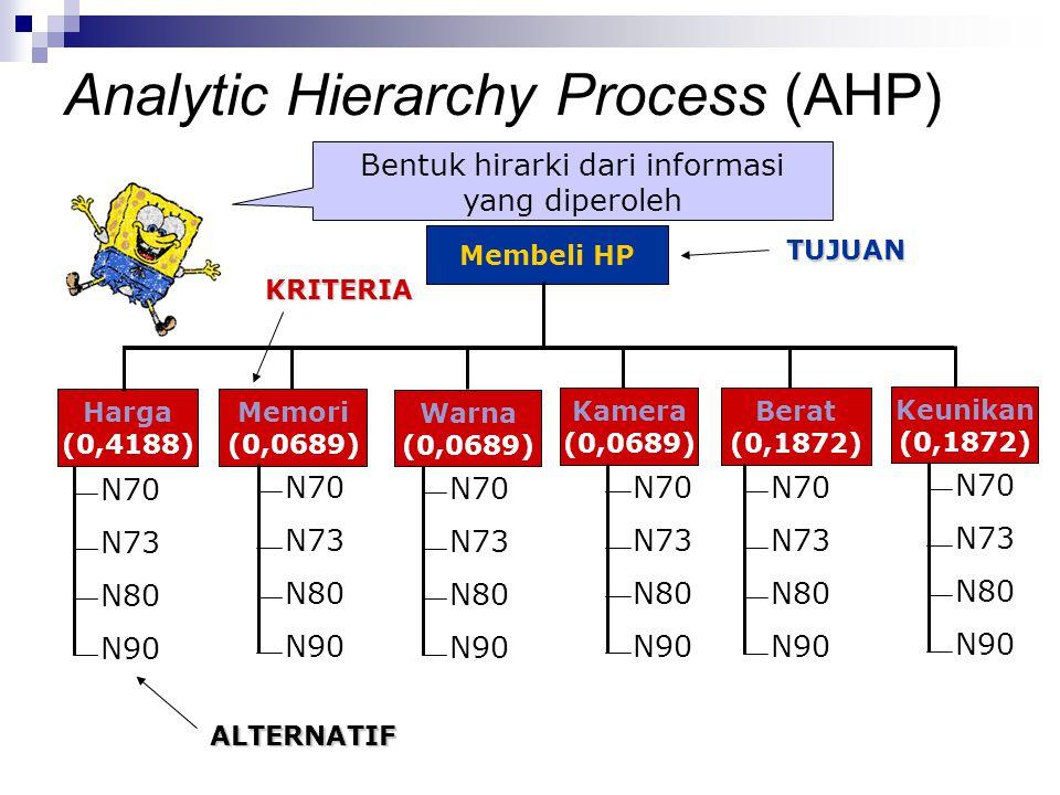 Bentuk hirarki dari informasi yang diperoleh Membeli HP Harga (0,4188) Memori (0,0689) TUJUAN Warna (0,0689) Kamera (0,0689) Berat (0,1872) Keunikan (