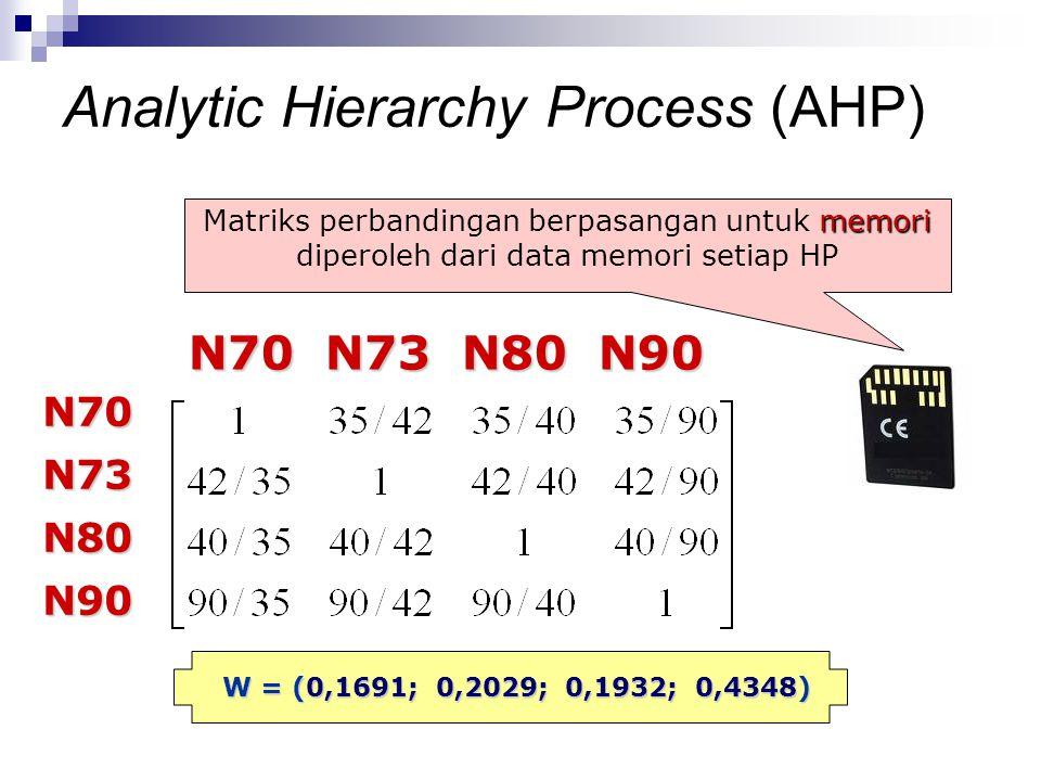 memori Matriks perbandingan berpasangan untuk memori diperoleh dari data memori setiap HP N70 N73 N80 N90 N70 N73 N80 N90 N70N73N80N90 W = (0,1691; 0,