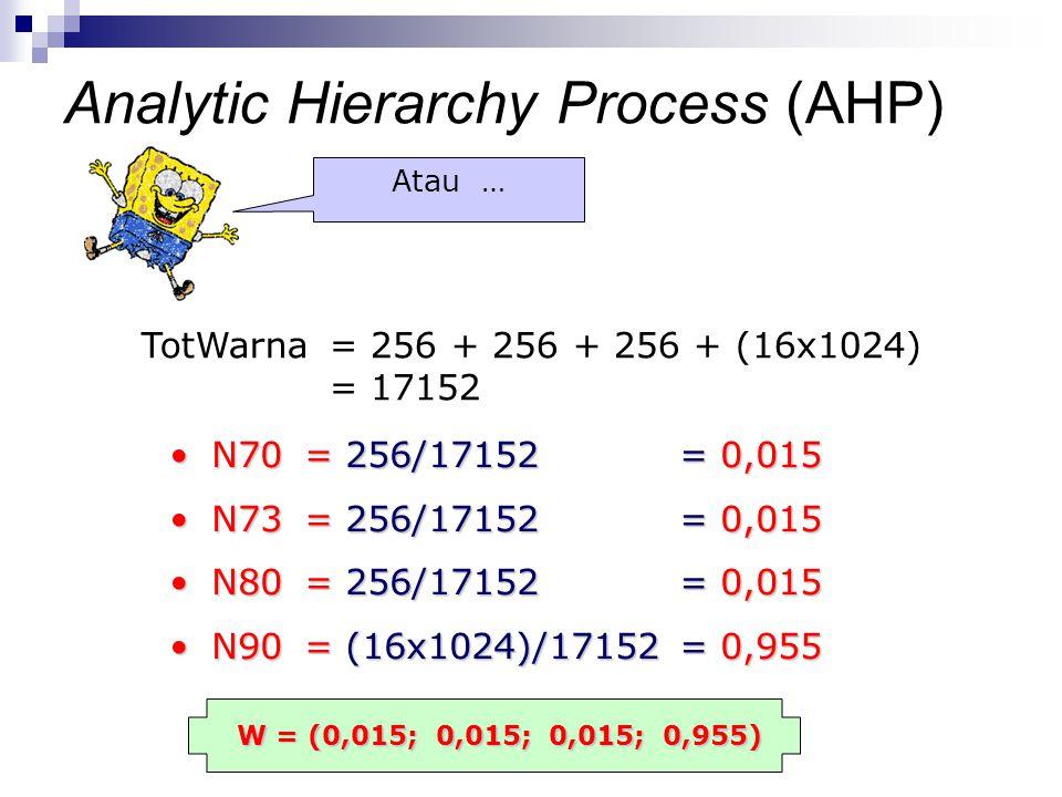 TotWarna = 256 + 256 + 256 + (16x1024) = 17152 N70 = 256/17152 = 0,015N70 = 256/17152 = 0,015 N73 = 256/17152 = 0,015N73 = 256/17152 = 0,015 N80 = 256