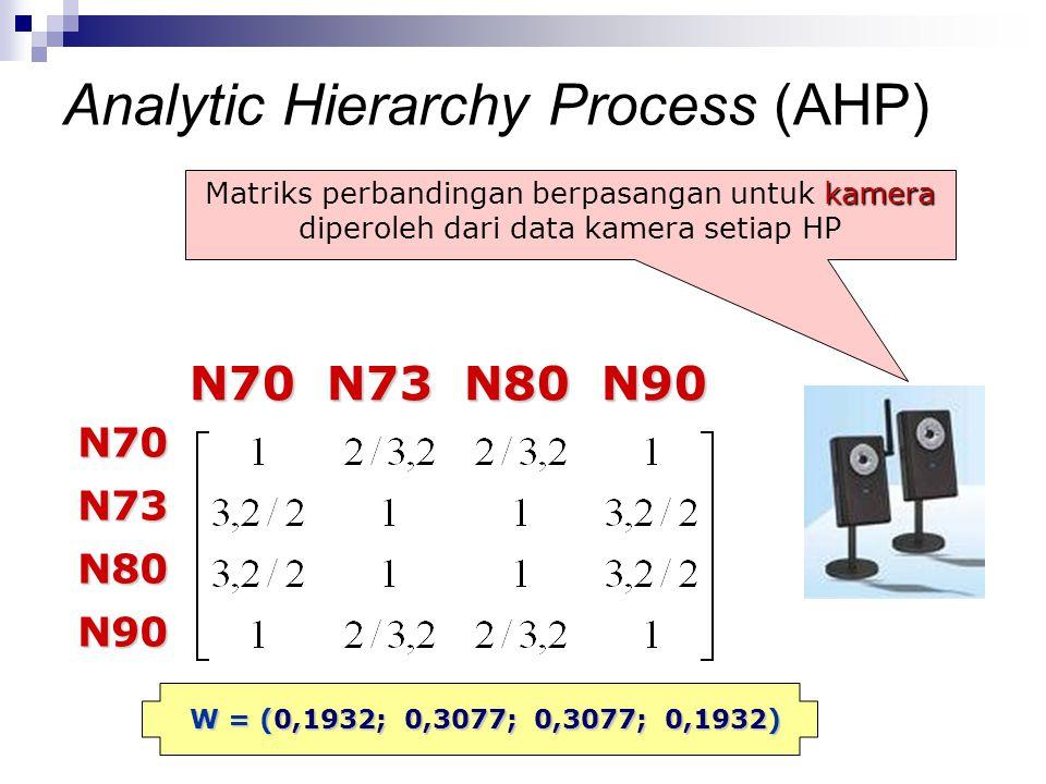 kamera Matriks perbandingan berpasangan untuk kamera diperoleh dari data kamera setiap HP N70 N73 N80 N90 N70 N73 N80 N90 N70N73N80N90 W = (0,1932; 0,