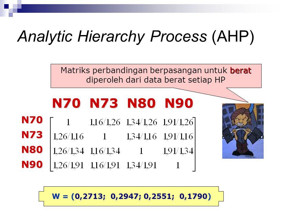 berat Matriks perbandingan berpasangan untuk berat diperoleh dari data berat setiap HP N70 N73 N80 N90 N70 N73 N80 N90 N70N73N80N90 W = (0,2713; 0,294