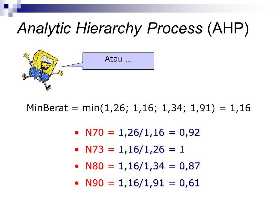 MinBerat = min(1,26; 1,16; 1,34; 1,91) = 1,16 N70 = 1,26/1,16 = 0,92N70 = 1,26/1,16 = 0,92 N73 = 1,16/1,26 = 1N73 = 1,16/1,26 = 1 N80 = 1,16/1,34 = 0,