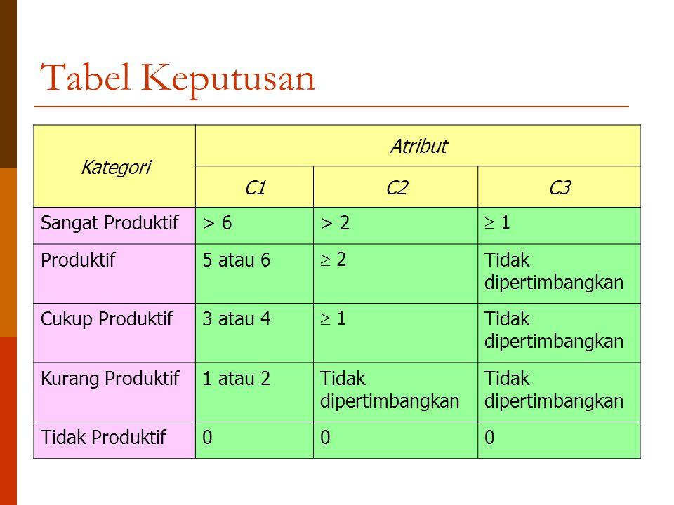 Tabel Keputusan Kategori Atribut C1C2C3 Sangat Produktif> 6> 2  1 Produktif5 atau 6  2 Tidak dipertimbangkan Cukup Produktif3 atau 4  1 Tidak diper