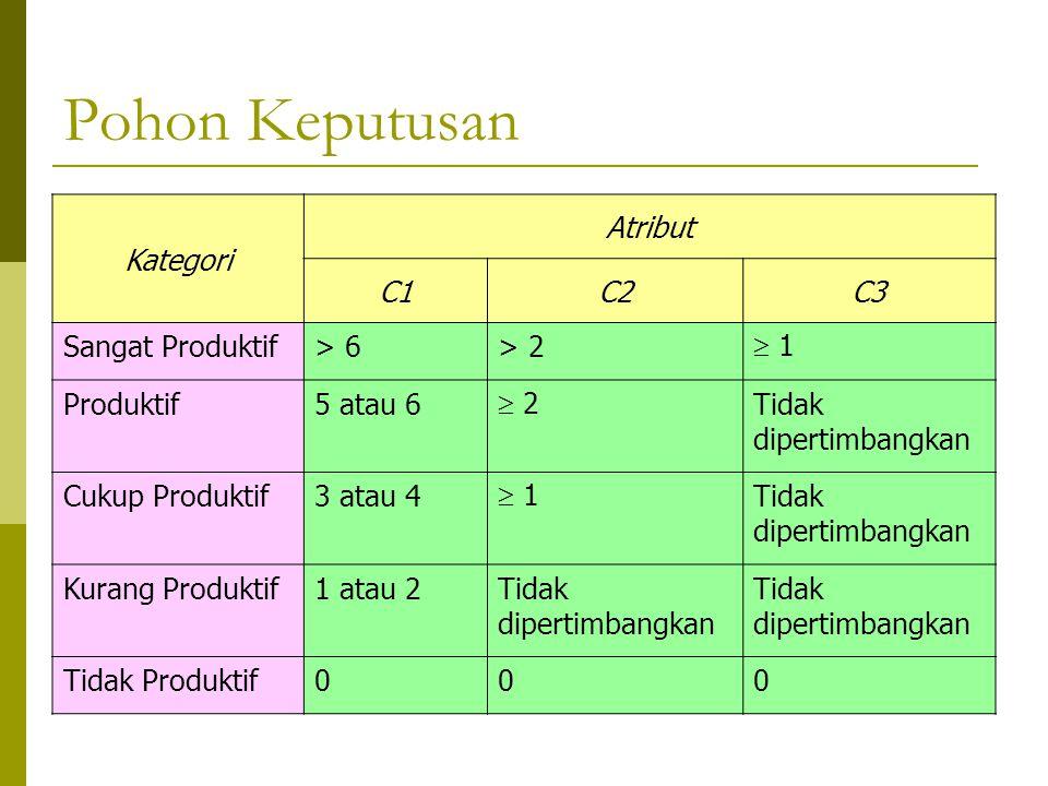 Pohon Keputusan Kategori Atribut C1C2C3 Sangat Produktif> 6> 2  1 Produktif5 atau 6  2 Tidak dipertimbangkan Cukup Produktif3 atau 4  1 Tidak diper