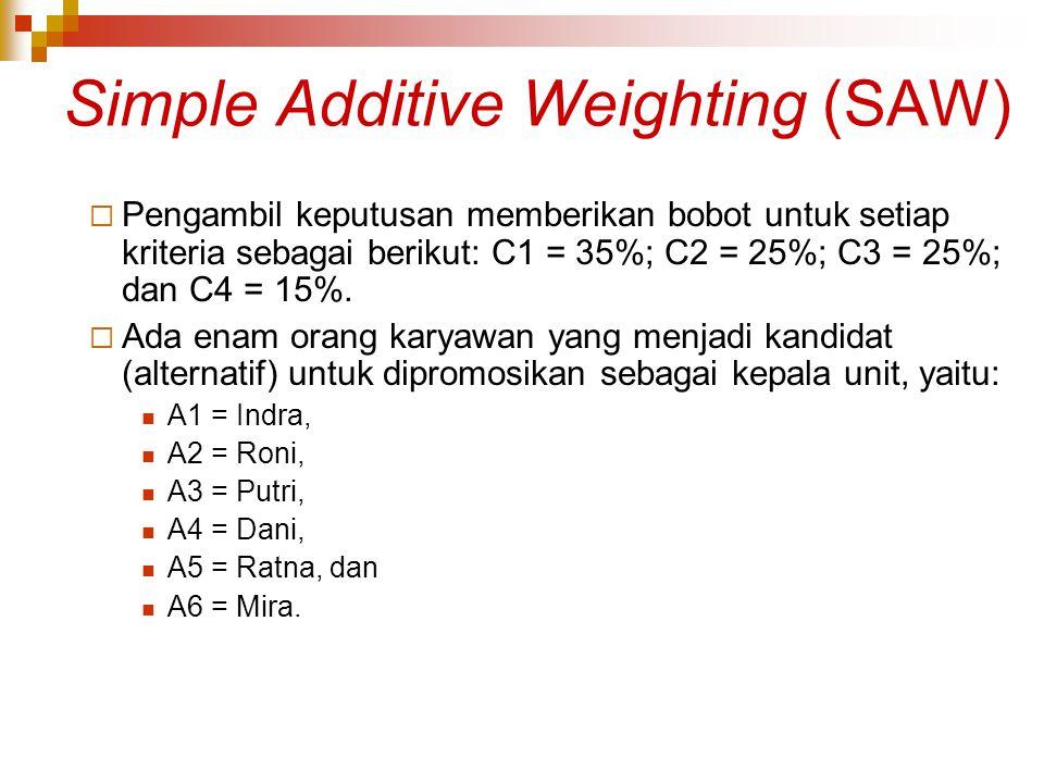 Simple Additive Weighting (SAW)  Pengambil keputusan memberikan bobot untuk setiap kriteria sebagai berikut: C1 = 35%; C2 = 25%; C3 = 25%; dan C4 = 1