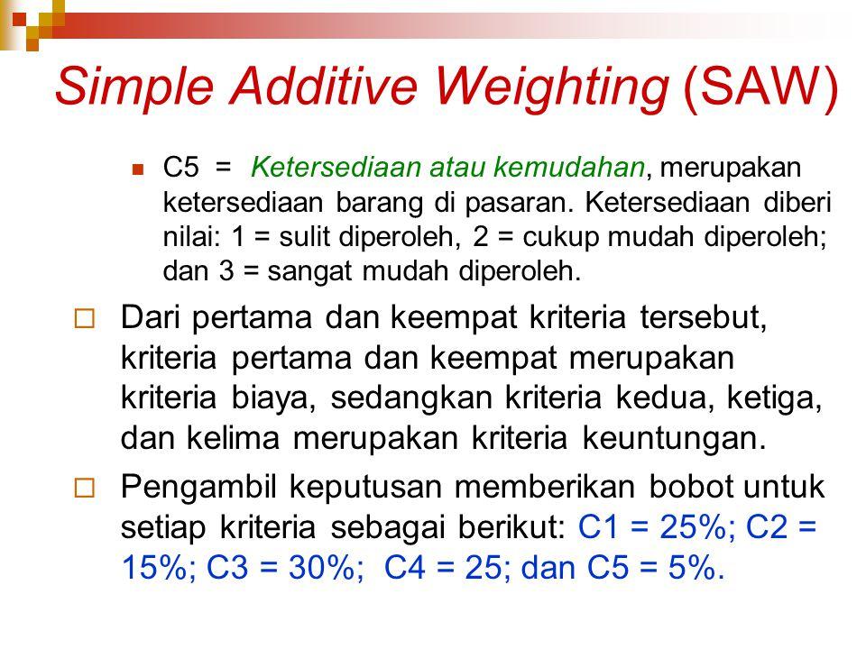Simple Additive Weighting (SAW) C5 = Ketersediaan atau kemudahan, merupakan ketersediaan barang di pasaran. Ketersediaan diberi nilai: 1 = sulit diper