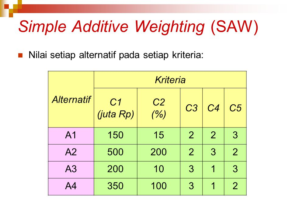 Simple Additive Weighting (SAW) Nilai setiap alternatif pada setiap kriteria: Alternatif Kriteria C1 (juta Rp) C2 (%) C3C4C5 A115015223 A2500200232 A3