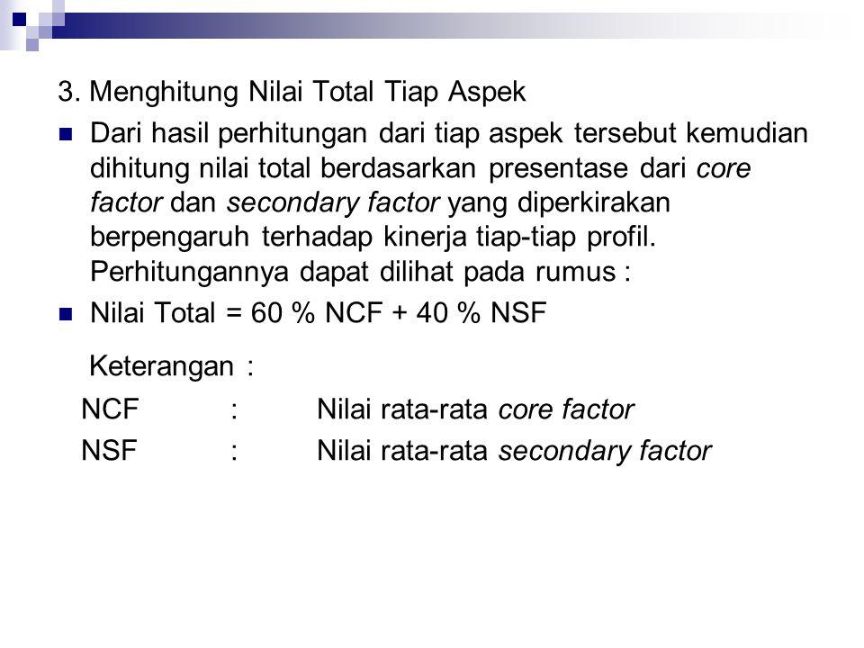 3. Menghitung Nilai Total Tiap Aspek Dari hasil perhitungan dari tiap aspek tersebut kemudian dihitung nilai total berdasarkan presentase dari core fa
