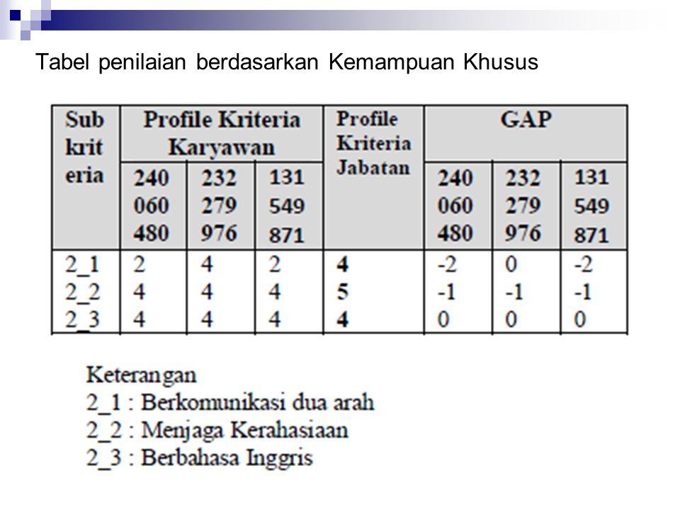 Tabel penilaian berdasarkan Kemampuan Khusus