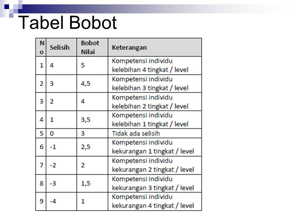 Tabel Bobot
