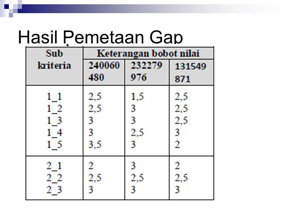 Hasil Pemetaan Gap