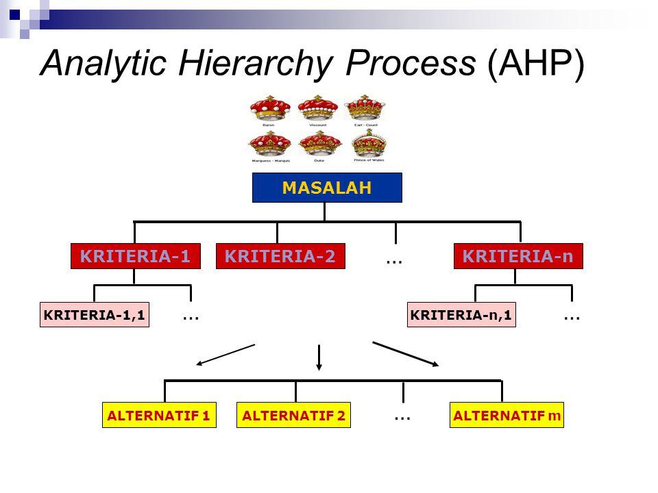 MASALAH KRITERIA-1KRITERIA-2KRITERIA-n KRITERIA-1,1KRITERIA-n,1 ALTERNATIF 1ALTERNATIF 2ALTERNATIF m … …… … Analytic Hierarchy Process (AHP)