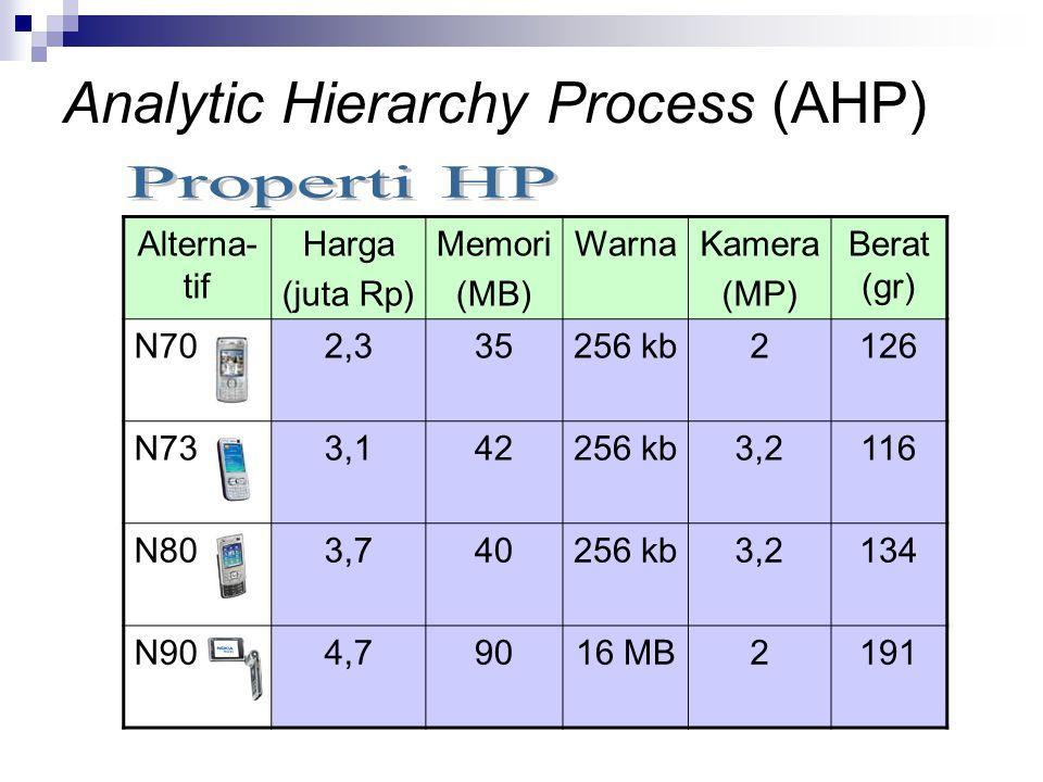 Alterna- tif Harga (juta Rp) Memori (MB) WarnaKamera (MP) Berat (gr) N702,335256 kb2126 N733,142256 kb3,2116 N803,740256 kb3,2134 N904,79016 MB2191 An