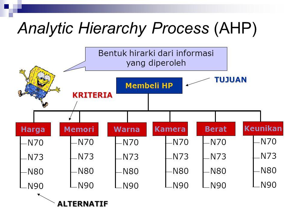 Bentuk hirarki dari informasi yang diperoleh Membeli HP HargaMemori TUJUAN Warna KameraBerat Keunikan N70 N73 N80 N90 N70 N73 N80 N90 N70 N73 N80 N90