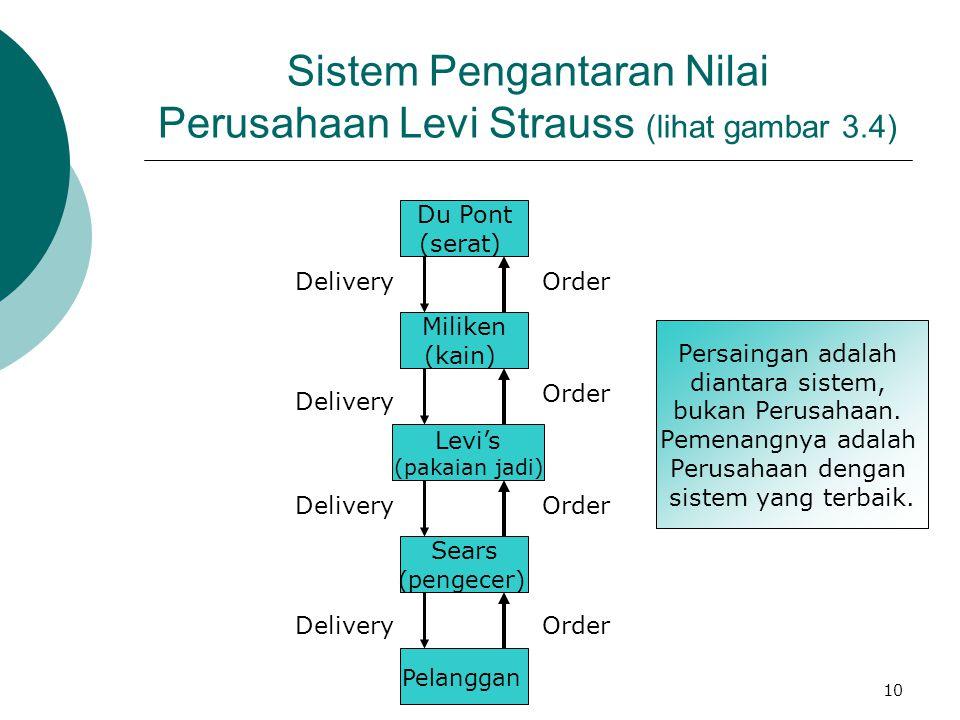 10 Sistem Pengantaran Nilai Perusahaan Levi Strauss (lihat gambar 3.4) Pelanggan Sears (pengecer) Levi's (pakaian jadi) Miliken (kain) Du Pont (serat)