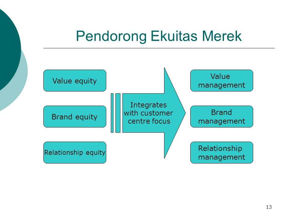 13 Pendorong Ekuitas Merek Value equity Relationship equity Brand equity Integrates with customer centre focus Value management Brand management Relat