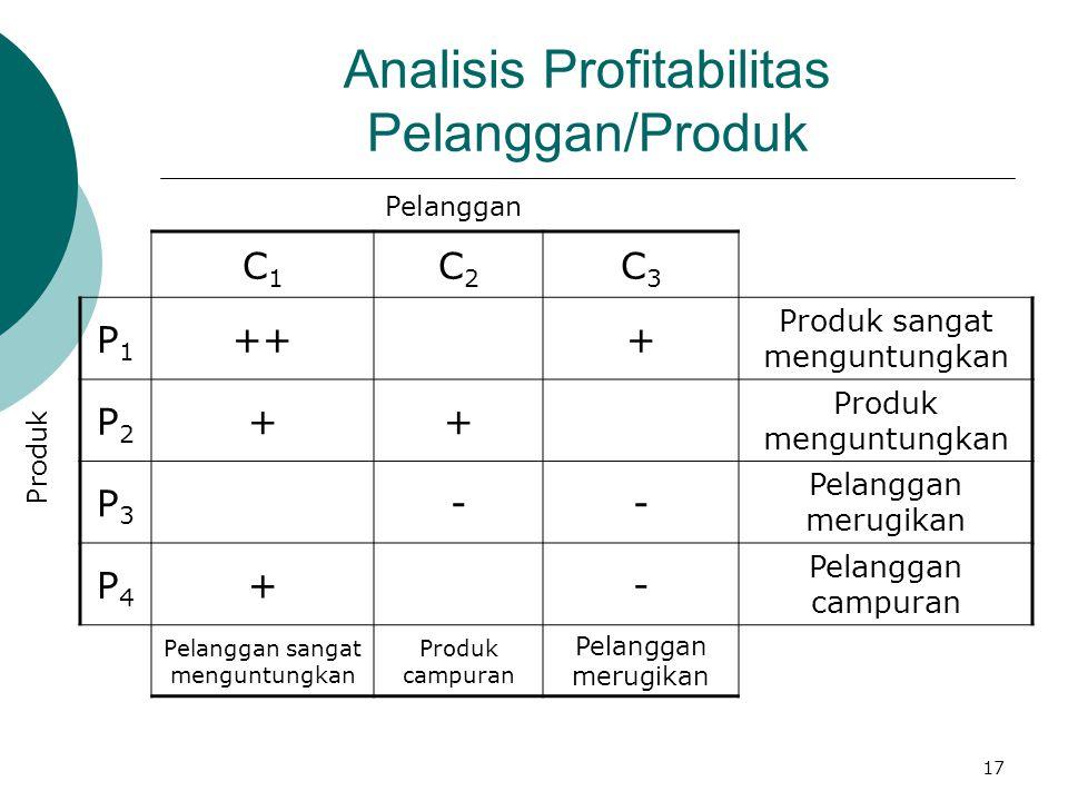 17 Analisis Profitabilitas Pelanggan/Produk C1C1 C2C2 C3C3 P1P1 +++ Produk sangat menguntungkan P2P2 ++ Produk menguntungkan P3P3 -- Pelanggan merugik