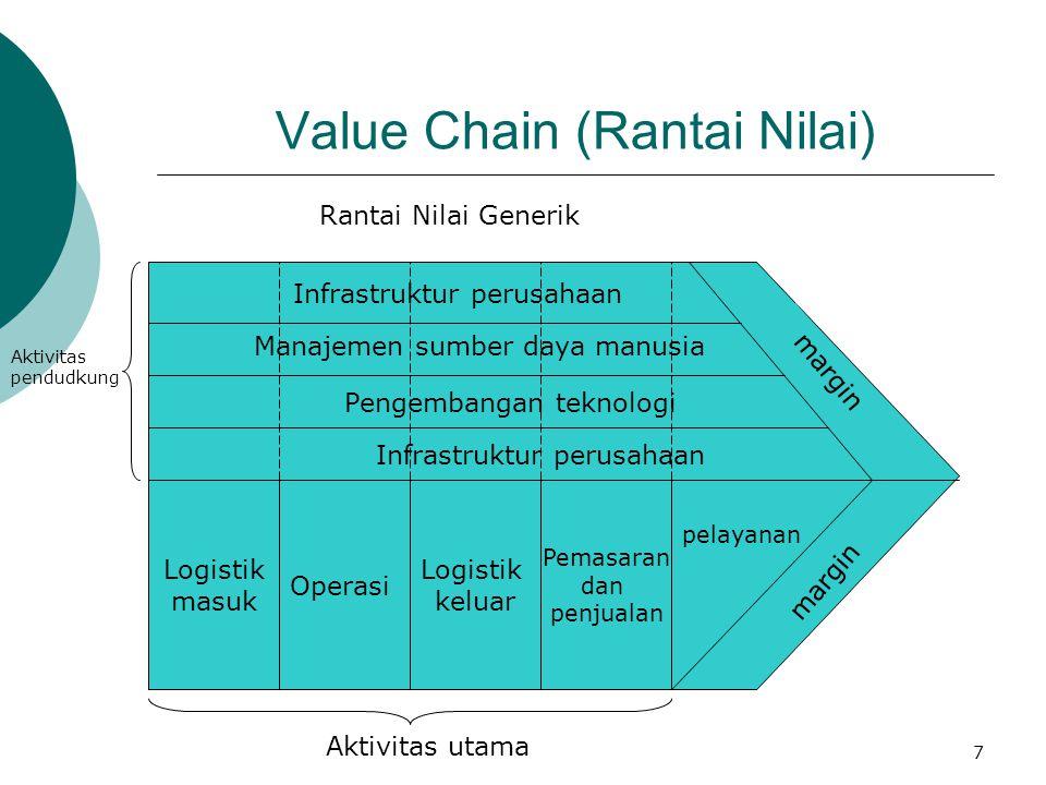 7 Value Chain (Rantai Nilai) Infrastruktur perusahaan Manajemen sumber daya manusia Pengembangan teknologi Infrastruktur perusahaan Logistik masuk Ope