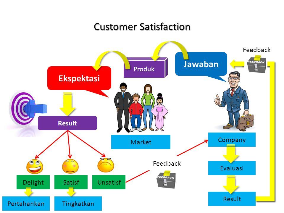 Ekspektasi Market Jawaban Produk Company Result DelightSatisfUnsatisf Evaluasi Result Feedback TingkatkanPertahankan Feedback