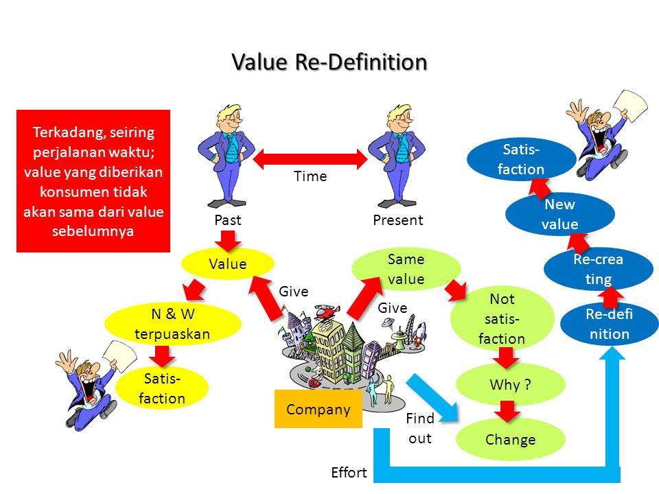 Value Re-Definition Time PastPresent Value Same value Company Satis- faction Not satis- faction Give Why ? Change Find out Re-crea ting New value Sati