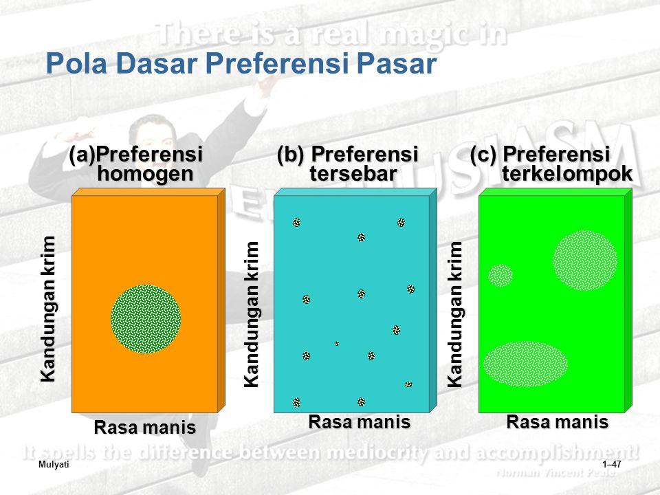 Mulyati1–47 Pola Dasar Preferensi Pasar (a)Preferensi homogen homogen Rasa manis Kandungan krim (c) Preferensi terkelompok terkelompok Kandungan krim Rasa manis (b) Preferensi tersebar tersebar Kandungan krim Rasa manis