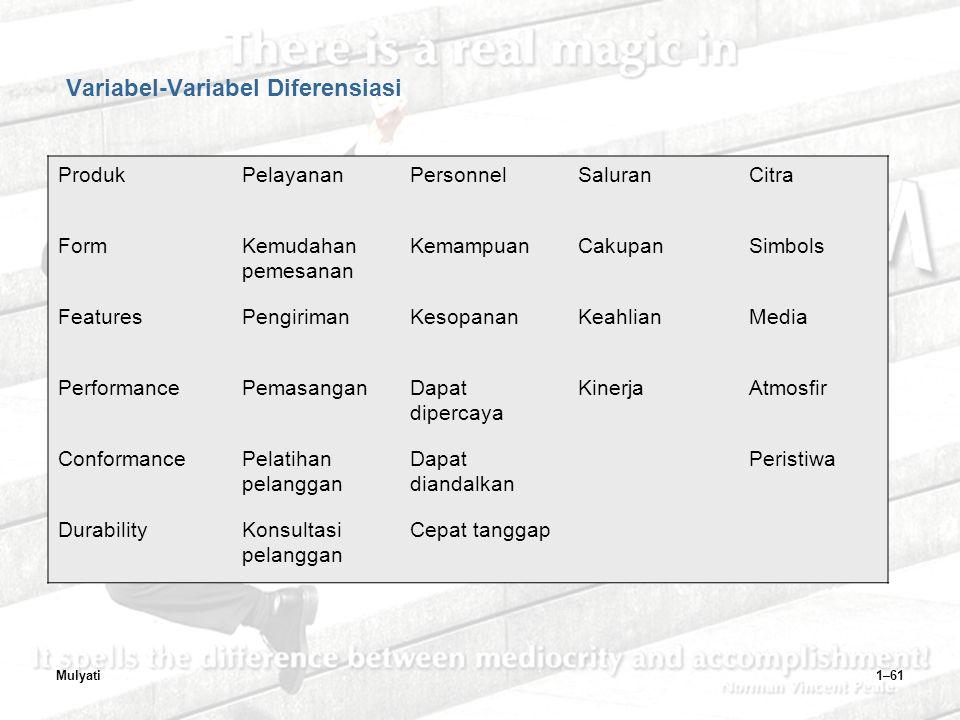 Mulyati1–61 Variabel-Variabel Diferensiasi ProdukPelayananPersonnelSaluranCitra FormKemudahan pemesanan KemampuanCakupanSimbols FeaturesPengirimanKesopananKeahlianMedia PerformancePemasanganDapat dipercaya KinerjaAtmosfir ConformancePelatihan pelanggan Dapat diandalkan Peristiwa DurabilityKonsultasi pelanggan Cepat tanggap