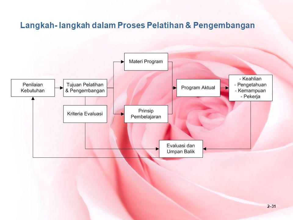 2–31 Langkah- langkah dalam Proses Pelatihan & Pengembangan