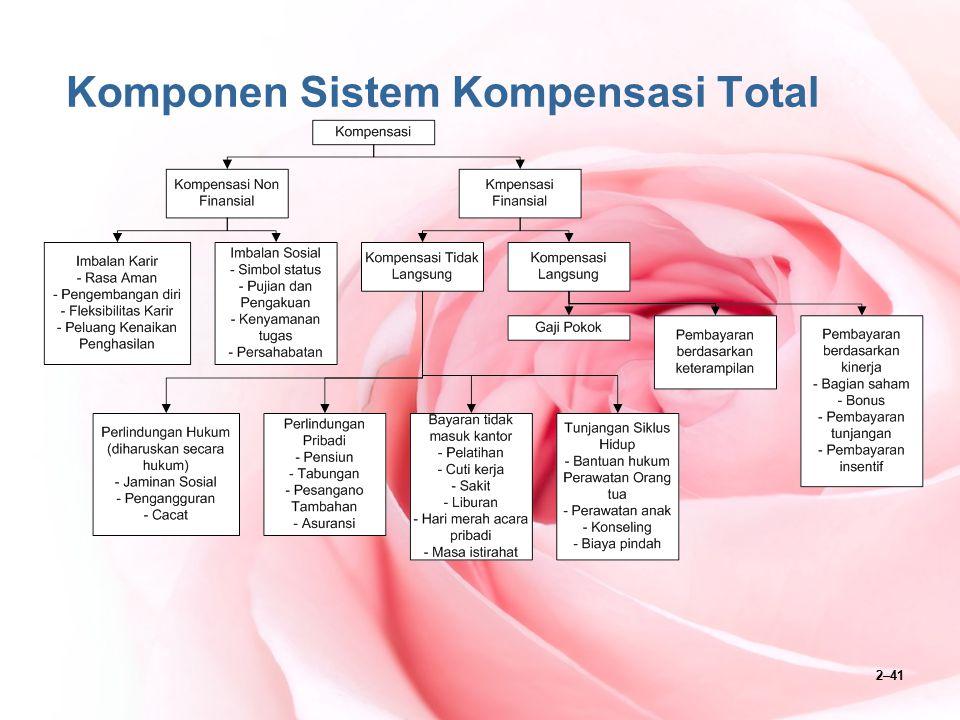 2–41 Komponen Sistem Kompensasi Total