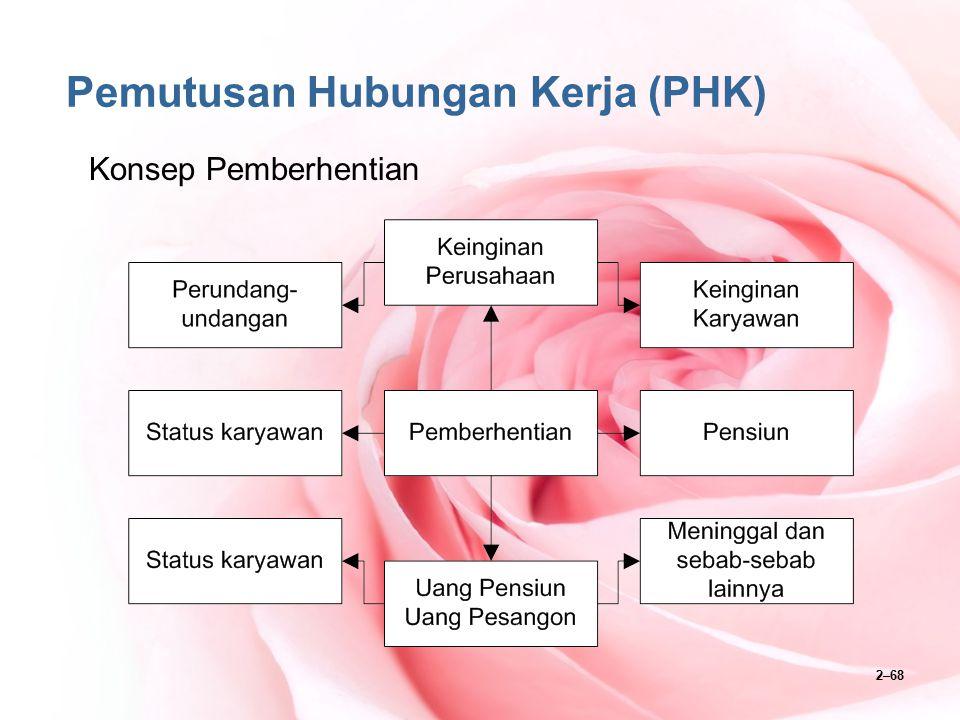 2–69 Pemutusan Hubungan Kerja (PHK) Konsep Status Karyawan
