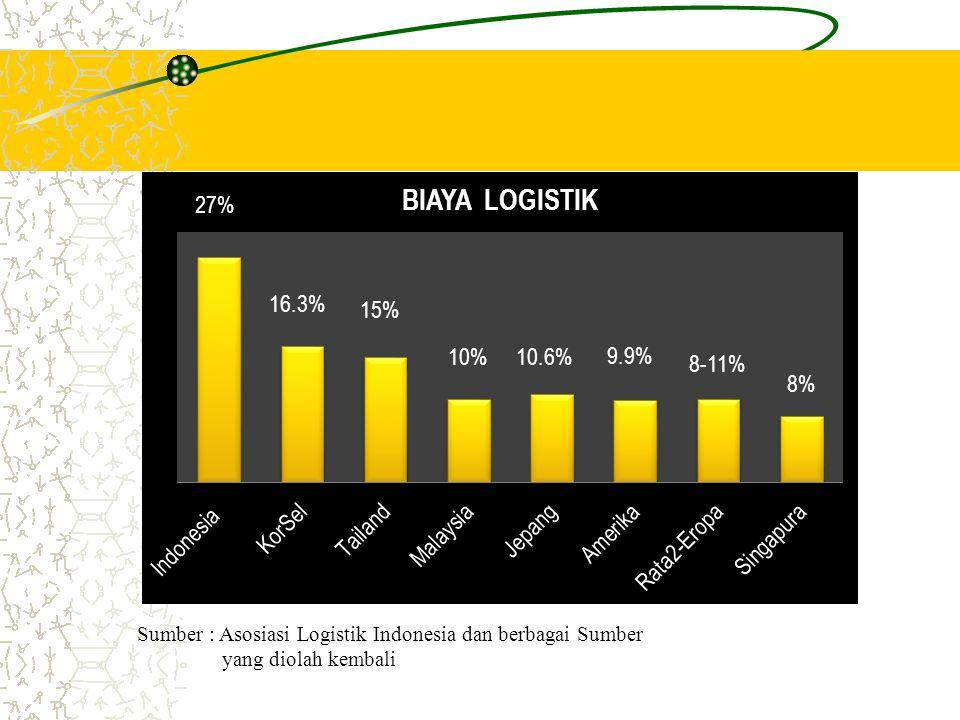 Sumber : Asosiasi Logistik Indonesia dan berbagai Sumber yang diolah kembali