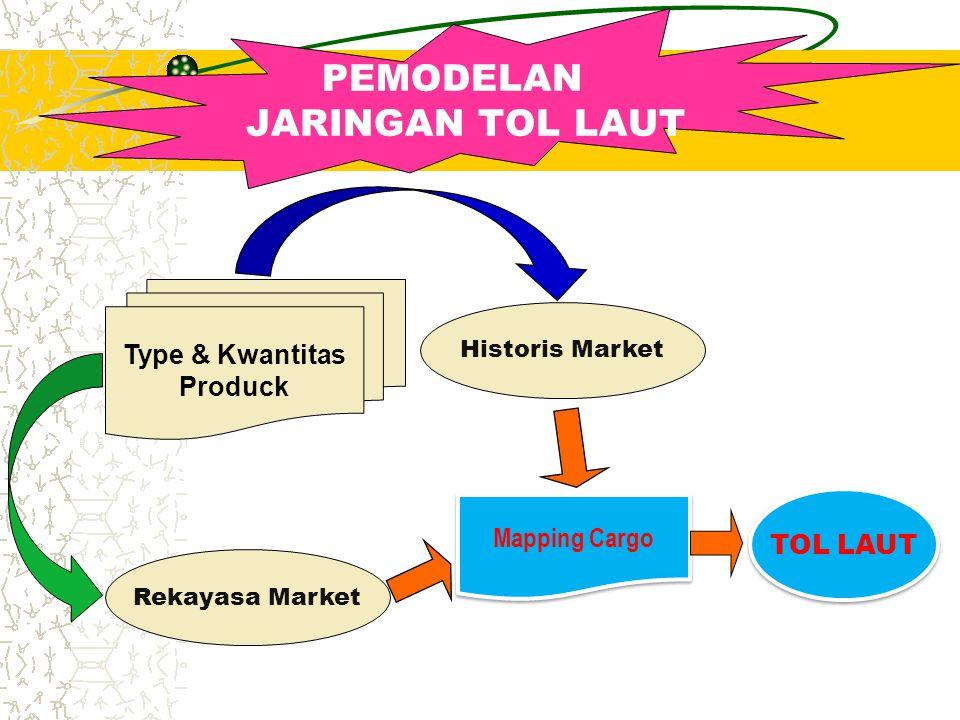 PEMODELAN JARINGAN TOL LAUT Type & Kwantitas Produck Historis Market Rekayasa Market Mapping Cargo TOL LAUT