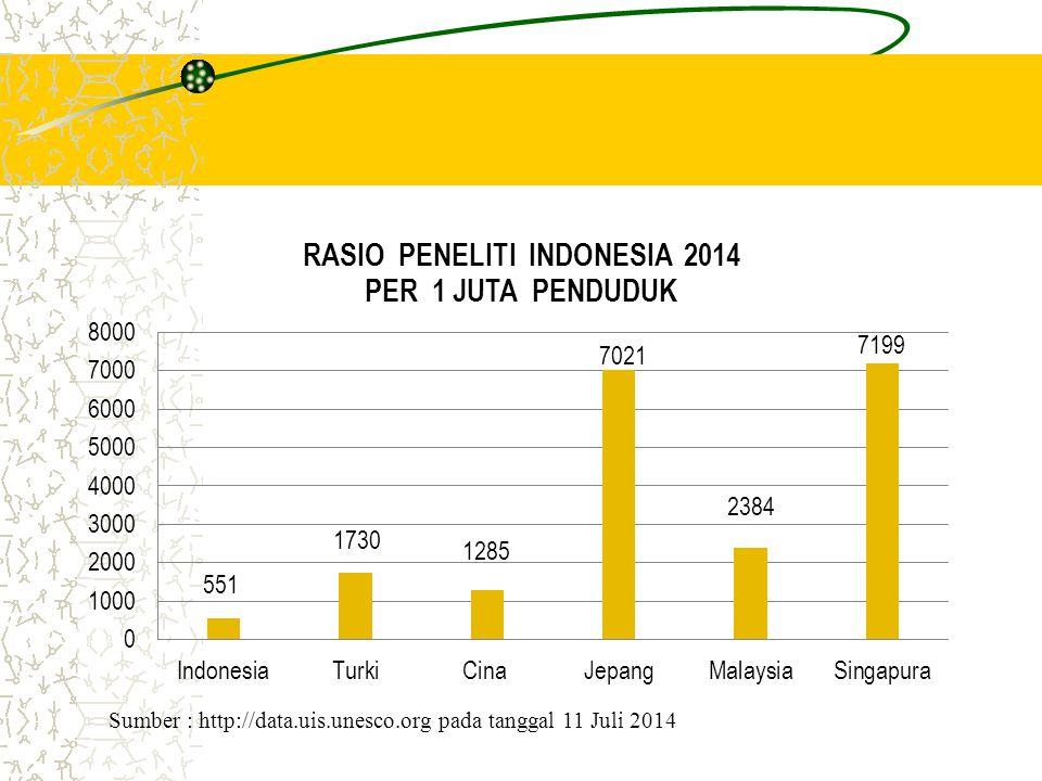 Sumber : http://data.uis.unesco.org pada tanggal 11 Juli 2014