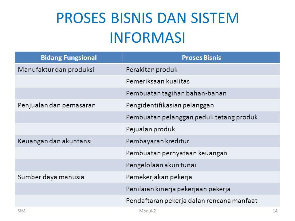 PROSES BISNIS DAN SISTEM INFORMASI Bidang FungsionalProses Bisnis Manufaktur dan produksiPerakitan produk Pemeriksaan kualitas Pembuatan tagihan bahan